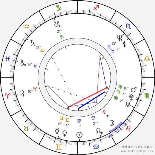 Anand Tucker birth chart, biography, wikipedia 2020, 2021