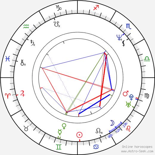 Anand Tucker birth chart, Anand Tucker astro natal horoscope, astrology