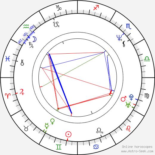 Ángel de la Cruz birth chart, Ángel de la Cruz astro natal horoscope, astrology
