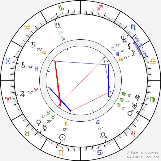 Anica Dobra birth chart, biography, wikipedia 2020, 2021