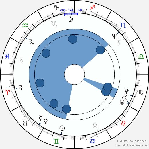 Anthony Cistaro wikipedia, horoscope, astrology, instagram