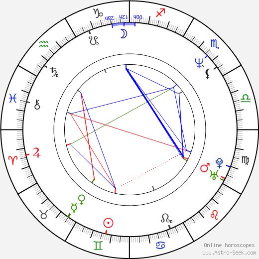 Anthony Cistaro birth chart, Anthony Cistaro astro natal horoscope, astrology