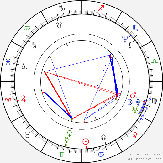 Attila Epres день рождения гороскоп, Attila Epres Натальная карта онлайн