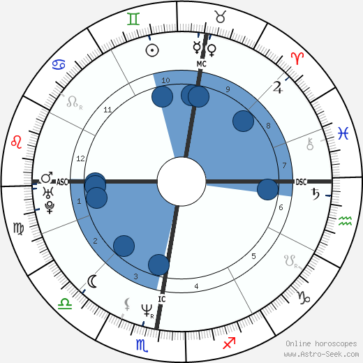 Bernard Cazeneuve wikipedia, horoscope, astrology, instagram