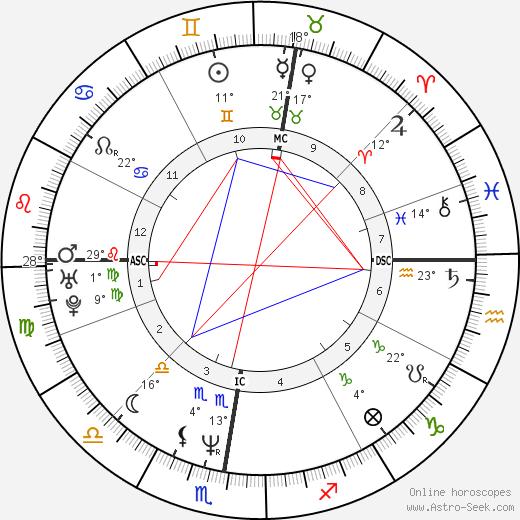 Bernard Cazeneuve birth chart, biography, wikipedia 2018, 2019