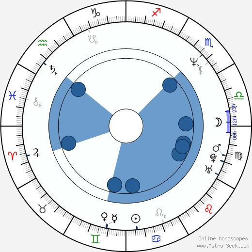 Beverly Craven wikipedia, horoscope, astrology, instagram