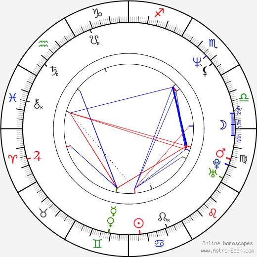 Beverly Craven день рождения гороскоп, Beverly Craven Натальная карта онлайн