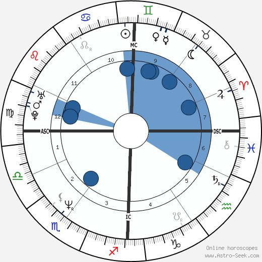 Christian Vadim wikipedia, horoscope, astrology, instagram