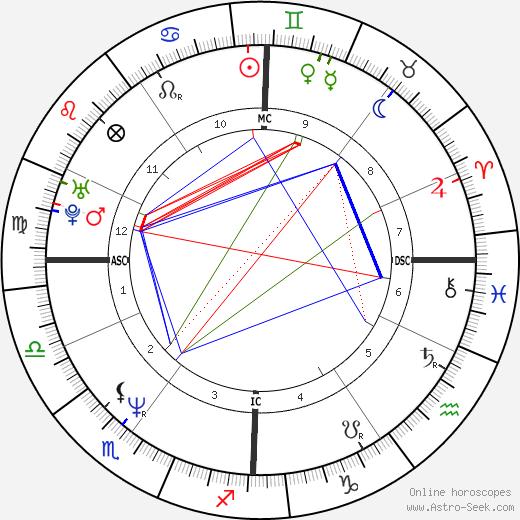 Кристиан Вадим Christian Vadim день рождения гороскоп, Christian Vadim Натальная карта онлайн