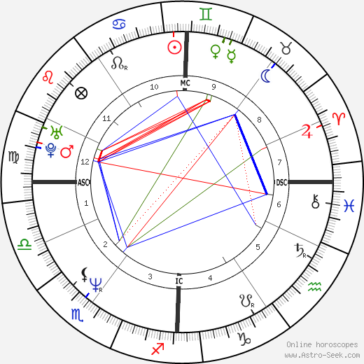 Christian Vadim astro natal birth chart, Christian Vadim horoscope, astrology