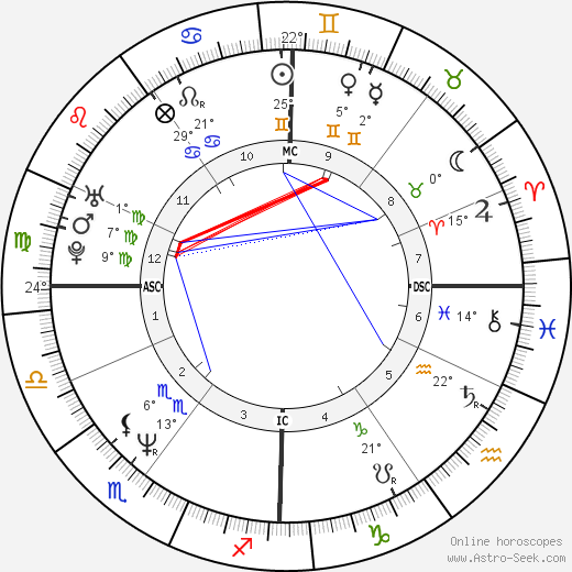 Christophe Barratier birth chart, biography, wikipedia 2020, 2021