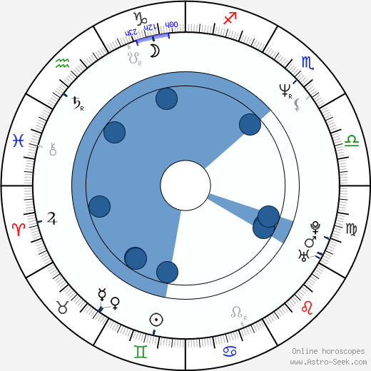 David Koepp wikipedia, horoscope, astrology, instagram
