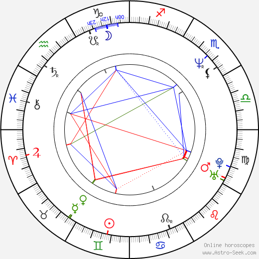 David Koepp astro natal birth chart, David Koepp horoscope, astrology