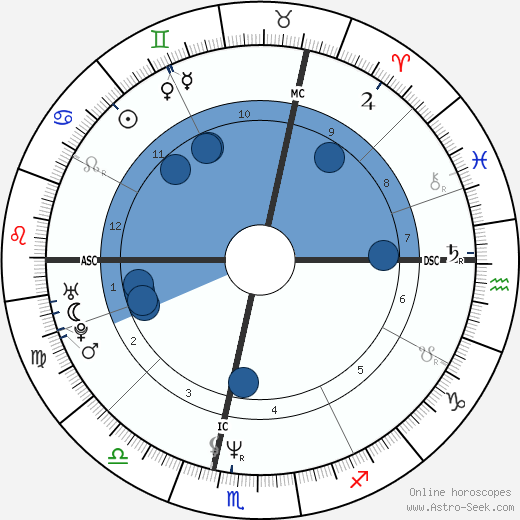 Douchka wikipedia, horoscope, astrology, instagram