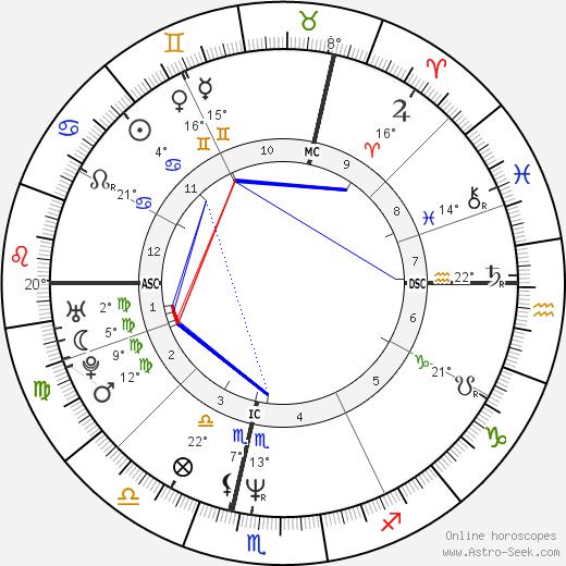 Douchka birth chart, biography, wikipedia 2019, 2020
