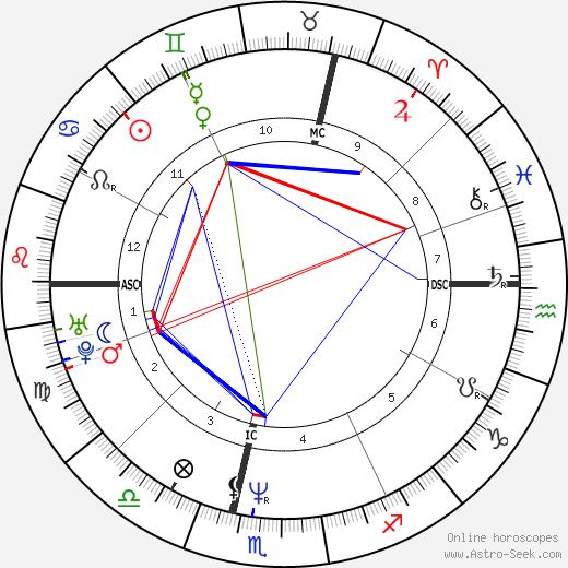 Douchka birth chart, Douchka astro natal horoscope, astrology