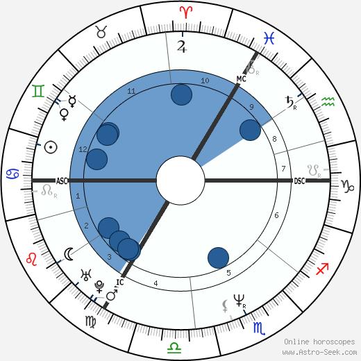 George Michael Astro Birth Chart Horoscope Date Of Birth