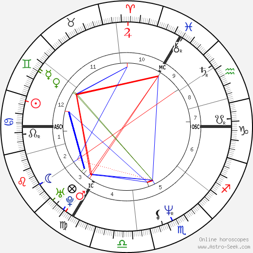 George Michael astro natal birth chart, George Michael horoscope, astrology