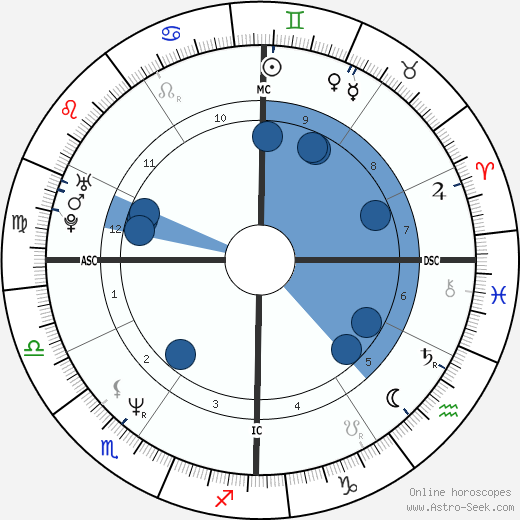 Gioia Bruno horoscope, astrology, sign, zodiac, date of birth, instagram