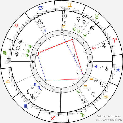 Gioia Bruno birth chart, biography, wikipedia 2019, 2020