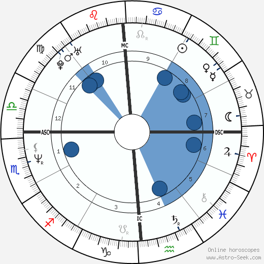 Greg Kinnear wikipedia, horoscope, astrology, instagram