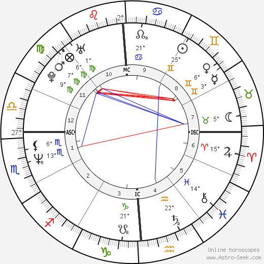 Greg Kinnear birth chart, biography, wikipedia 2018, 2019