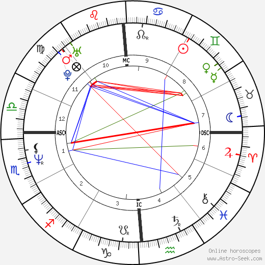 Greg Kinnear astro natal birth chart, Greg Kinnear horoscope, astrology