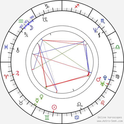 Gregg Hoffman birth chart, Gregg Hoffman astro natal horoscope, astrology
