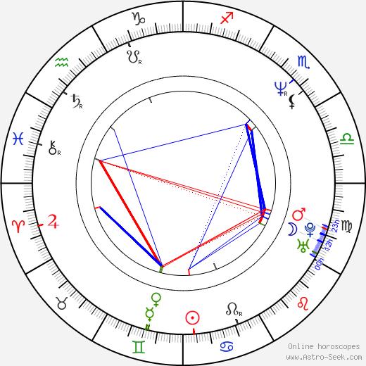Harriet Wheeler birth chart, Harriet Wheeler astro natal horoscope, astrology