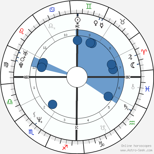 Helen Hunt horoscope, astrology, sign, zodiac, date of birth, instagram