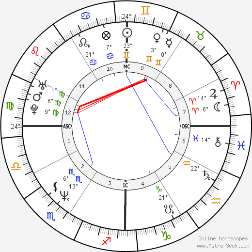 Helen Hunt birth chart, biography, wikipedia 2017, 2018