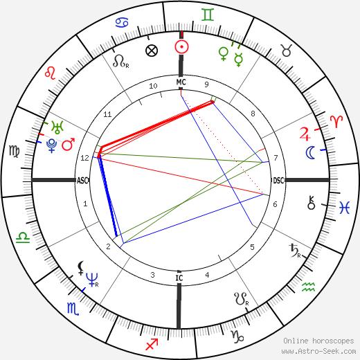 Хелен Хант Helen Hunt день рождения гороскоп, Helen Hunt Натальная карта онлайн