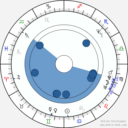 Ivan Vodochodský wikipedia, horoscope, astrology, instagram