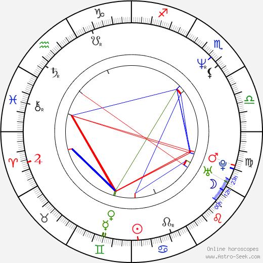 Jackie Swanson birth chart, Jackie Swanson astro natal horoscope, astrology