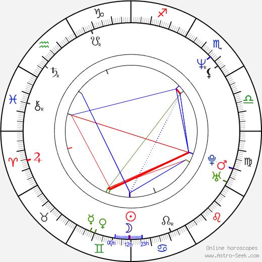 Jan Pinkava birth chart, Jan Pinkava astro natal horoscope, astrology