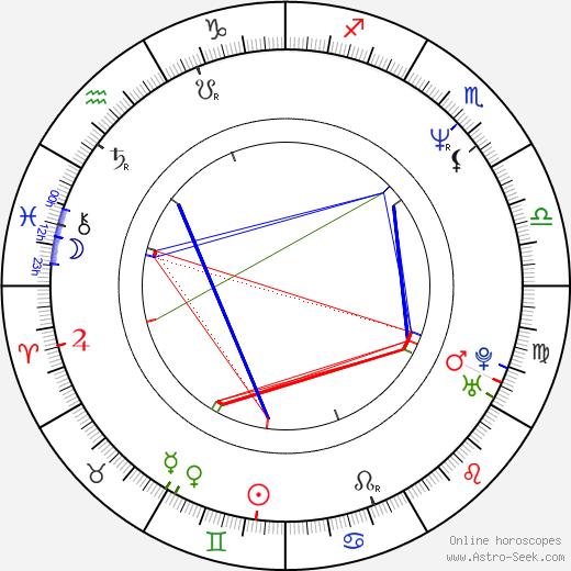 Jaroslaw Boberek astro natal birth chart, Jaroslaw Boberek horoscope, astrology