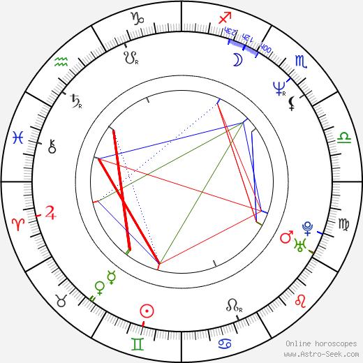 Джейсон Айзекс Jason Isaacs день рождения гороскоп, Jason Isaacs Натальная карта онлайн