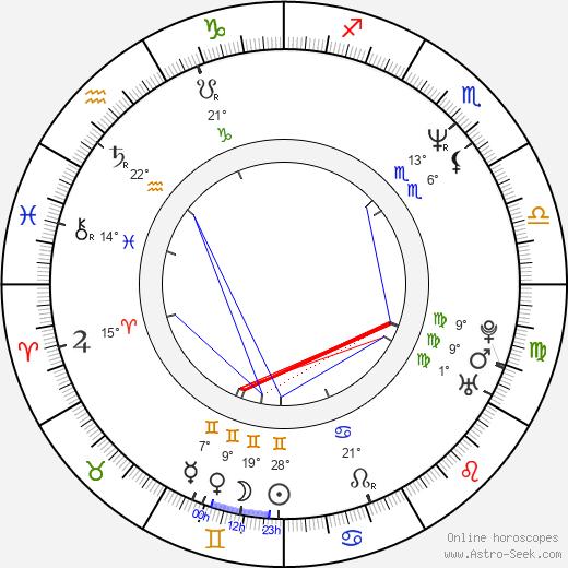 Jeff Beal birth chart, biography, wikipedia 2020, 2021