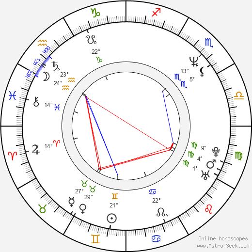 Jerry Lynn birth chart, biography, wikipedia 2020, 2021