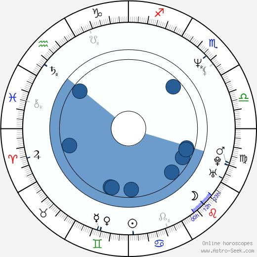 Jesse Henecke wikipedia, horoscope, astrology, instagram