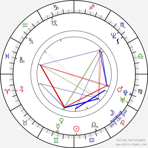 Jesse Henecke birth chart, Jesse Henecke astro natal horoscope, astrology