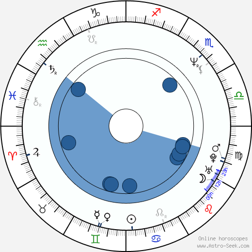 John Benjamin Hickey wikipedia, horoscope, astrology, instagram