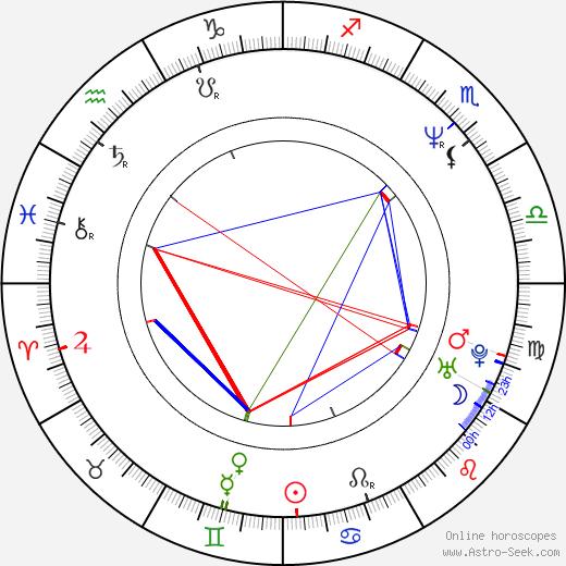 John Benjamin Hickey birth chart, John Benjamin Hickey astro natal horoscope, astrology