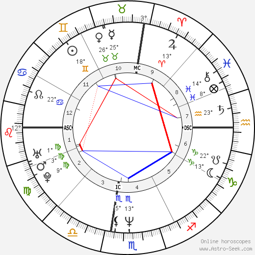 Johnny Depp birth chart, biography, wikipedia 2019, 2020