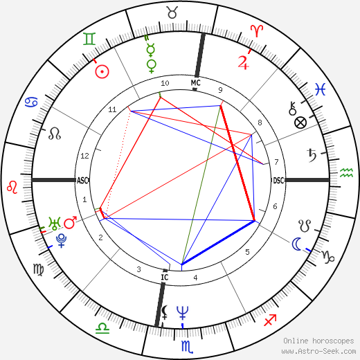 Johnny Depp astro natal birth chart, Johnny Depp horoscope, astrology