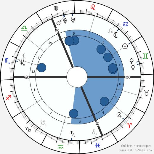Ludo Philippaerts wikipedia, horoscope, astrology, instagram
