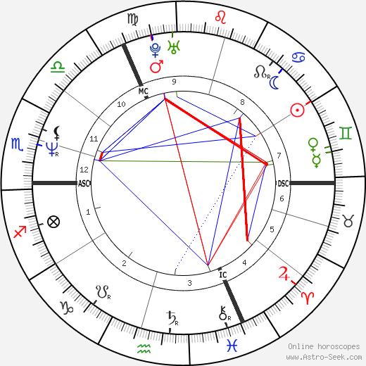 Ludo Philippaerts tema natale, oroscopo, Ludo Philippaerts oroscopi gratuiti, astrologia