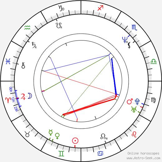 Marcel Rošetzký tema natale, oroscopo, Marcel Rošetzký oroscopi gratuiti, astrologia