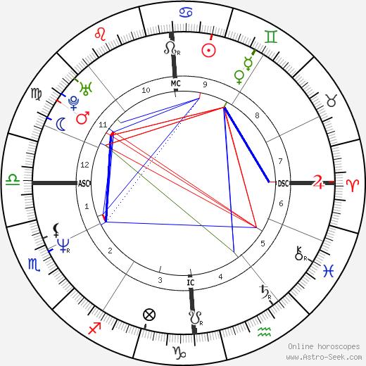 Marie Sara tema natale, oroscopo, Marie Sara oroscopi gratuiti, astrologia