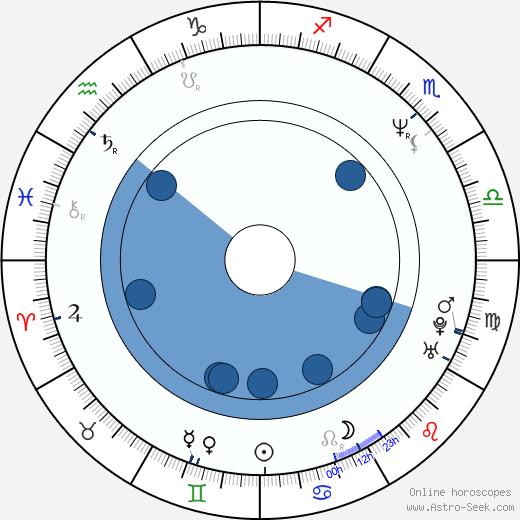 Matt Miller wikipedia, horoscope, astrology, instagram